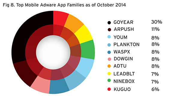 Top adware app families as of October 2014